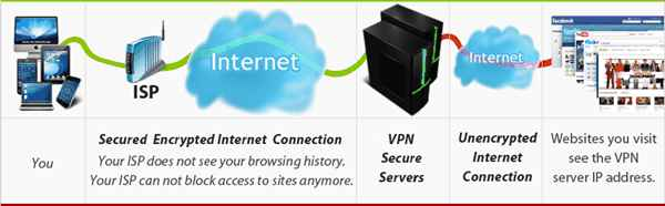 using vpn to unblock content